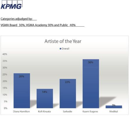Artiste of the Year