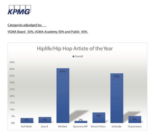 Hiplife-Hiphop Artiste of the year