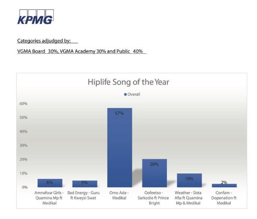 Hiplife song of the Year