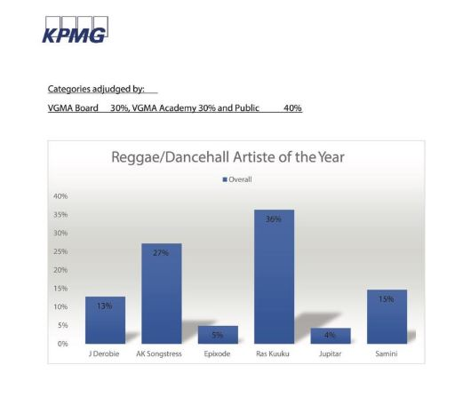 Raggae-Dancehall Artiste of the Year