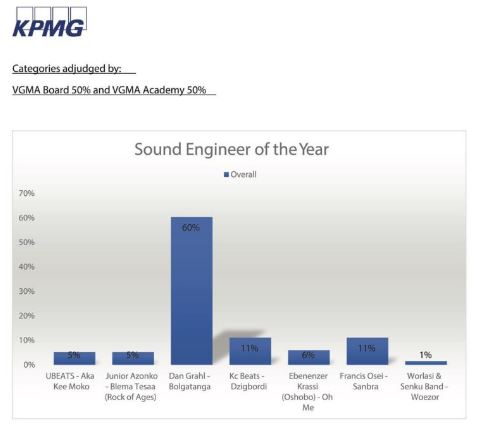 Sound Engineer of the year